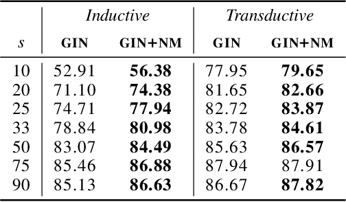Figure 4 for Node Masking: Making Graph Neural Networks Generalize and Scale Better