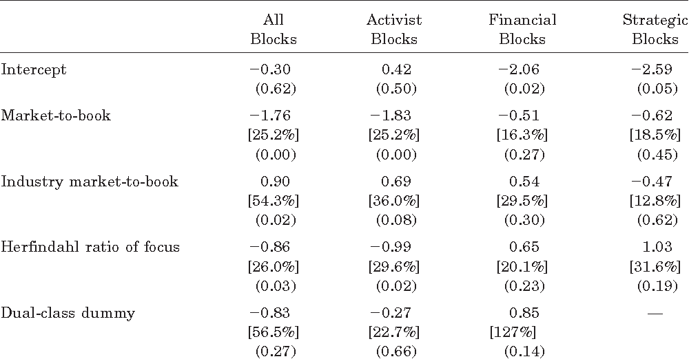 Table VI Logistic Regressions Predicting Block Share Purchases in Fortune 500 Firms between 1980 and 1989: Market-to-Book
