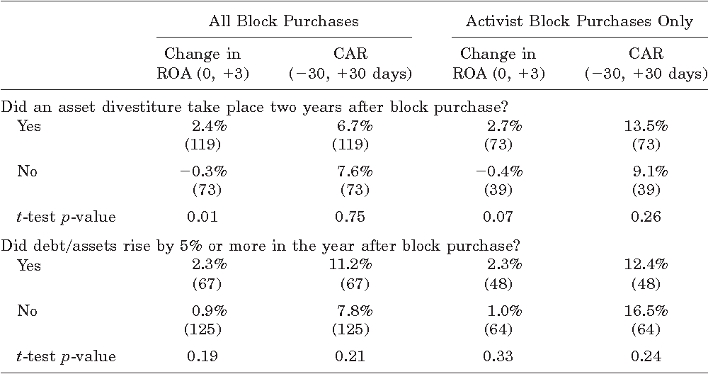 Table X Changes in Performance after Block Share Purchases Stratified by Balance Sheet Change