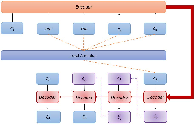 Figure 3 for Context-Aware Attention-Based Data Augmentation for POI Recommendation