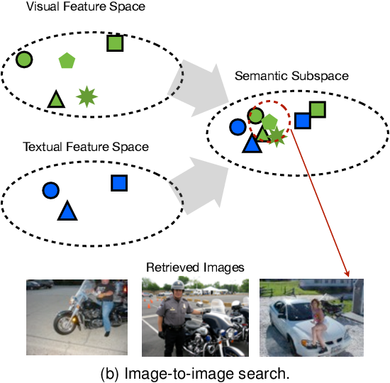 Figure 1 for Measuring and Predicting Tag Importance for Image Retrieval