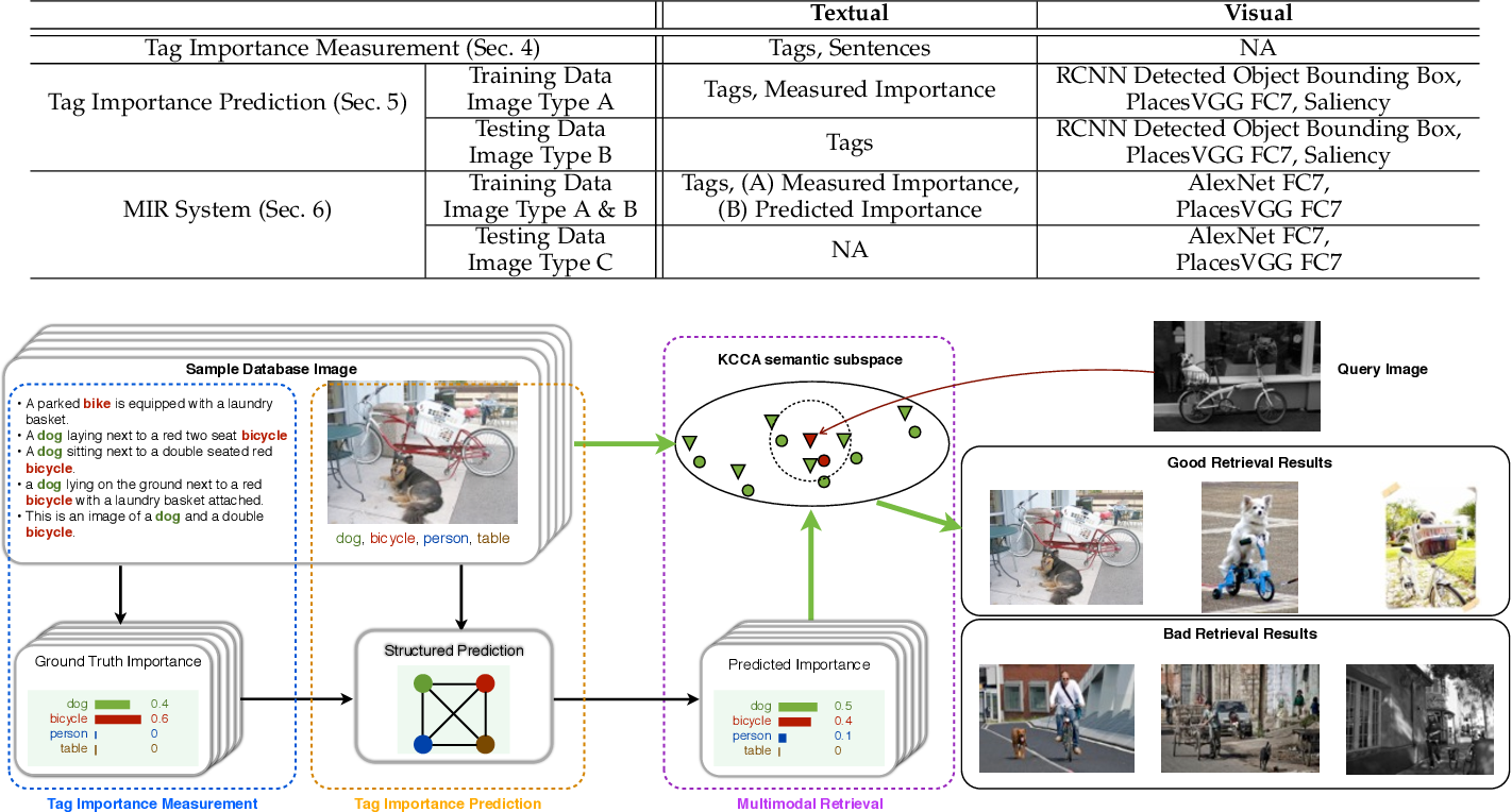 Figure 2 for Measuring and Predicting Tag Importance for Image Retrieval