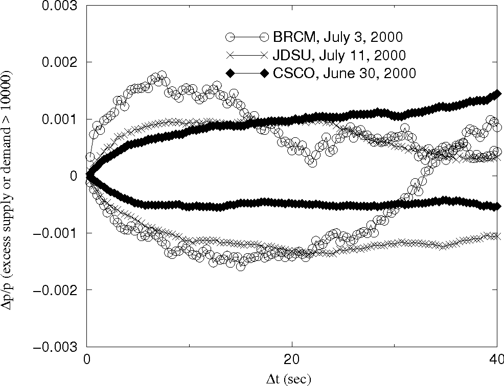 Fig. 7. The market impact of a large imbalance (larger than 10000 shares) of the number of shares offered at the highest bid and lowest ask prices. The upper portions of curves correspond to the excess demand for the stock, while lower ones for the excess supply. The y-axis shows the normalized price change averaged over all events: 〈(p(t+∆t)− p(t)/p(t)〉t∈Events