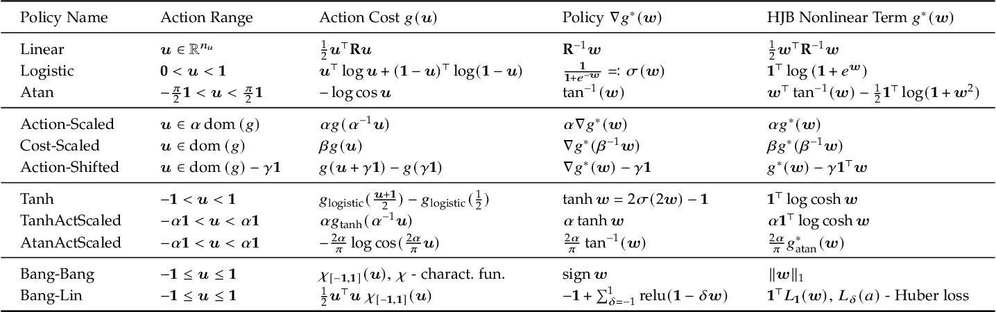 Figure 1 for Continuous-Time Fitted Value Iteration for Robust Policies