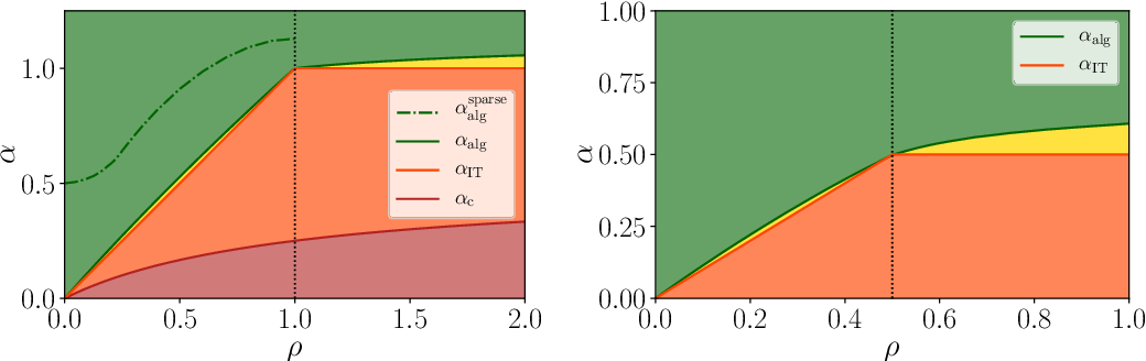 Figure 3 for Exact asymptotics for phase retrieval and compressed sensing with random generative priors