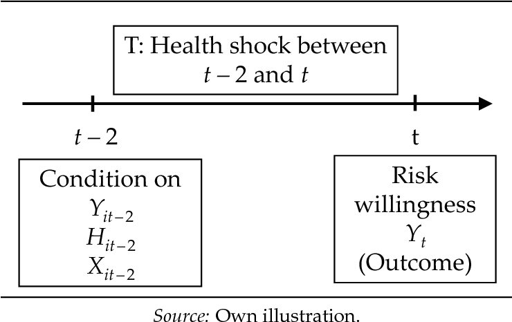 Figure 1 from Health shocks and risk aversion  - Semantic