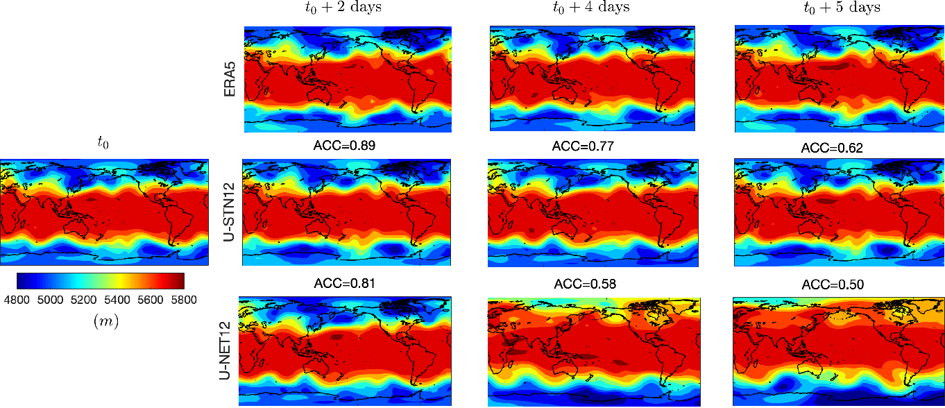 Figure 4 for Towards physically consistent data-driven weather forecasting: Integrating data assimilation with equivariance-preserving deep spatial transformers