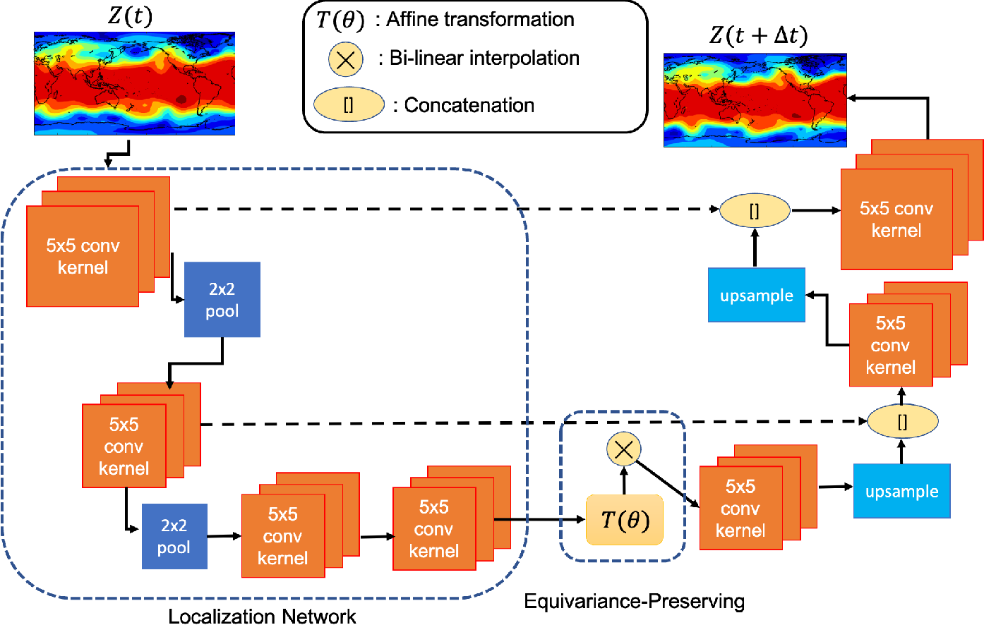 Figure 1 for Towards physically consistent data-driven weather forecasting: Integrating data assimilation with equivariance-preserving deep spatial transformers
