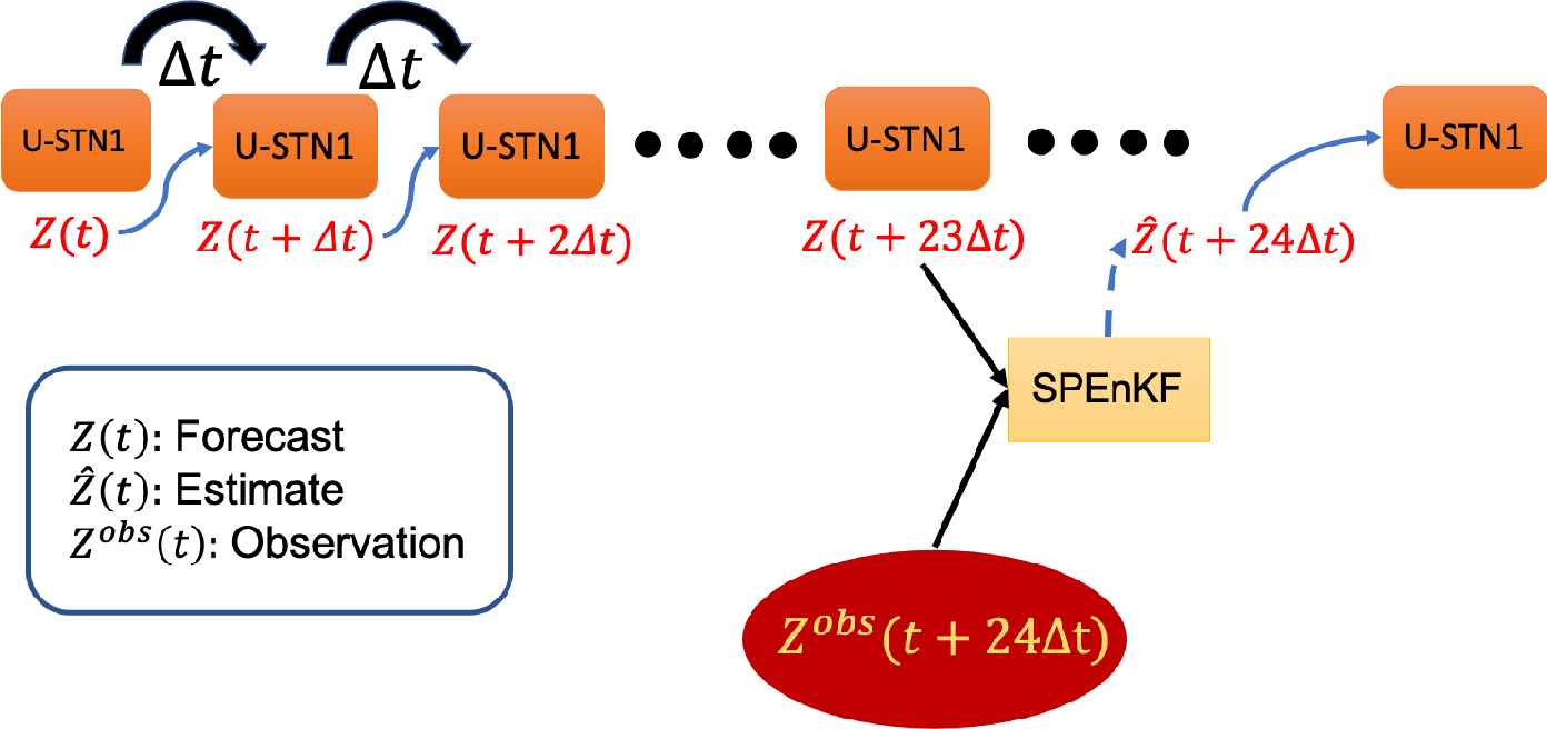 Figure 2 for Towards physically consistent data-driven weather forecasting: Integrating data assimilation with equivariance-preserving deep spatial transformers