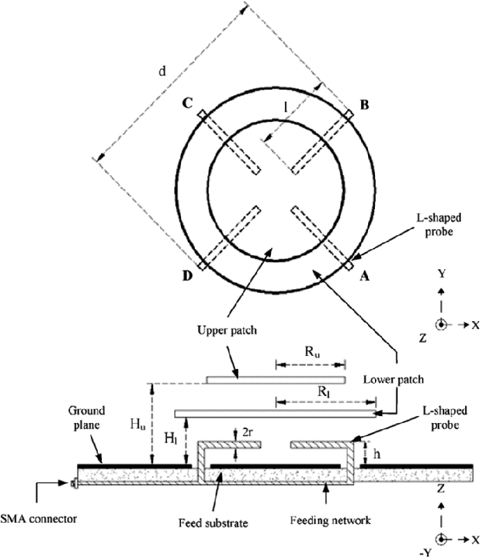 Figure 1 From A Wide Band Circularly Polarized L Probe Coupled Patch
