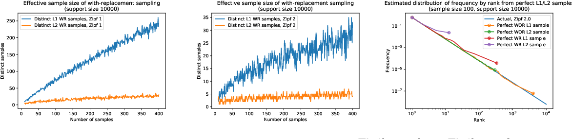 Figure 1 for WOR and $p$'s: Sketches for $\ell_p$-Sampling Without Replacement