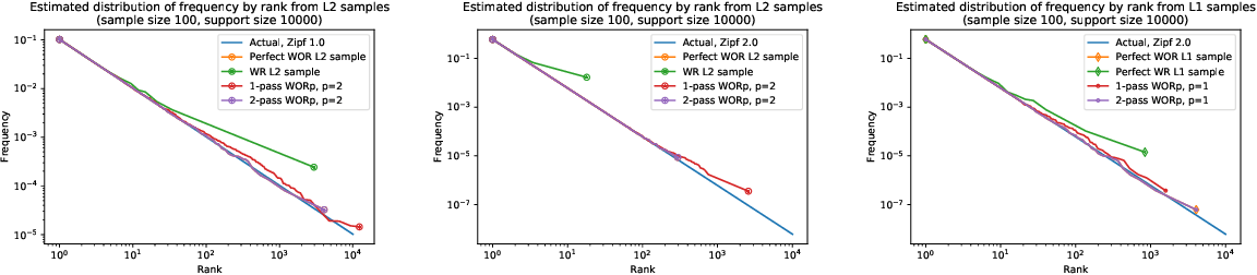 Figure 2 for WOR and $p$'s: Sketches for $\ell_p$-Sampling Without Replacement