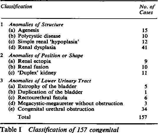 PDF] Renal dysplasia: Part I A clinico-pathological study of