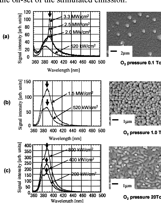 Fig. 2 Photoluminescence spectra and SEM images from various films.