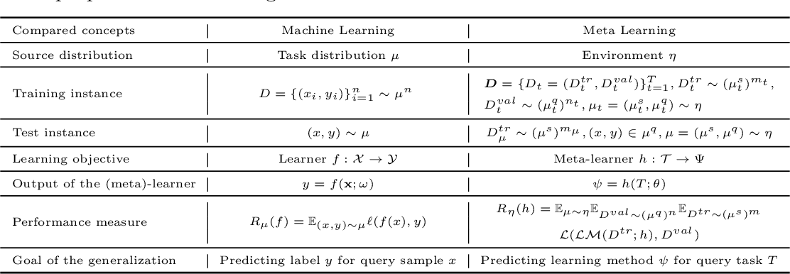 Figure 4 for Learning an Explicit Hyperparameter Prediction Policy Conditioned on Tasks