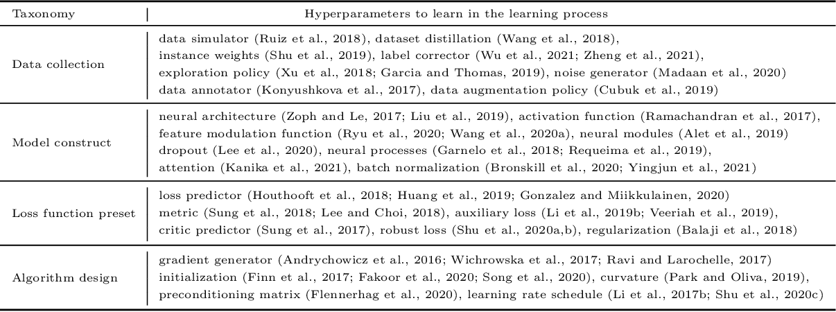 Figure 1 for Learning an Explicit Hyperparameter Prediction Policy Conditioned on Tasks