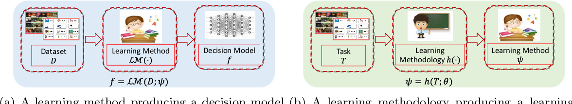 Figure 2 for Learning an Explicit Hyperparameter Prediction Policy Conditioned on Tasks