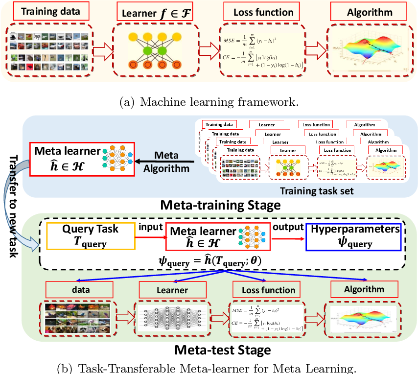 Figure 3 for Learning an Explicit Hyperparameter Prediction Policy Conditioned on Tasks
