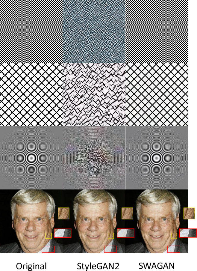 Figure 1 for SWAGAN: A Style-based Wavelet-driven Generative Model
