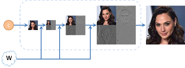 Figure 3 for SWAGAN: A Style-based Wavelet-driven Generative Model