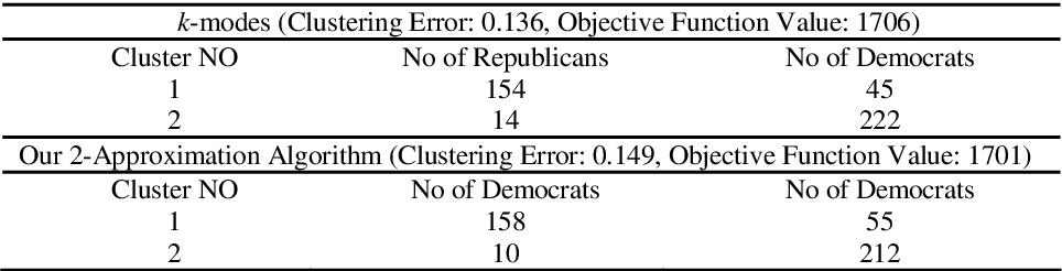 Figure 1 for Approximation Algorithms for K-Modes Clustering