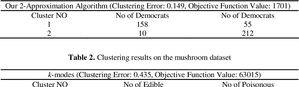 Figure 2 for Approximation Algorithms for K-Modes Clustering