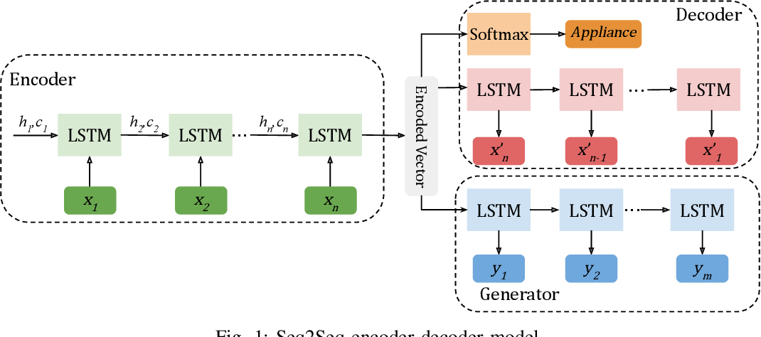Figure 1 for Short-Term Load Forecasting for Smart HomeAppliances with Sequence to Sequence Learning