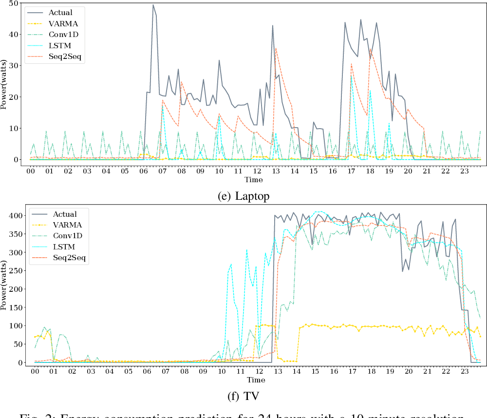 Figure 2 for Short-Term Load Forecasting for Smart HomeAppliances with Sequence to Sequence Learning