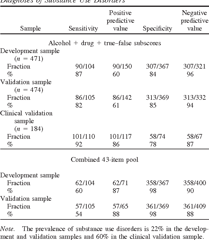 Table 3 from Validation of a Substance Use Disorder