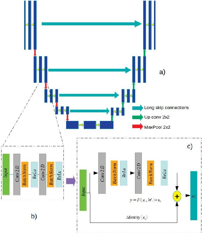 Figure 2 for A Lumen Segmentation Method in Ureteroscopy Images based on a Deep Residual U-Net architecture