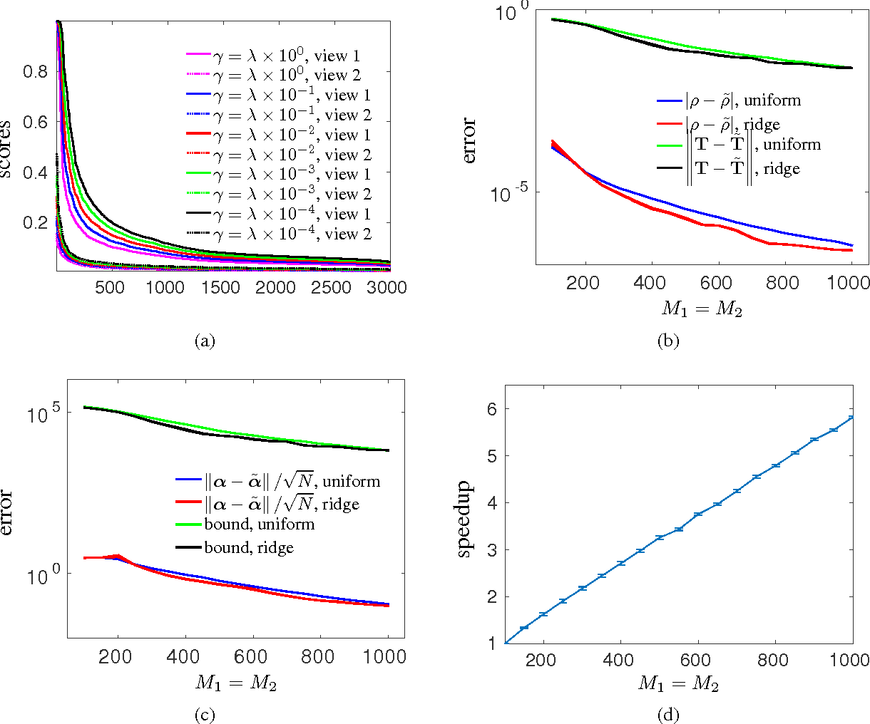 Figure 1 for On Column Selection in Approximate Kernel Canonical Correlation Analysis