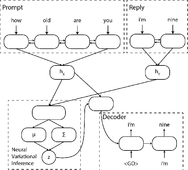 Figure 2 for Latent Variable Dialogue Models and their Diversity