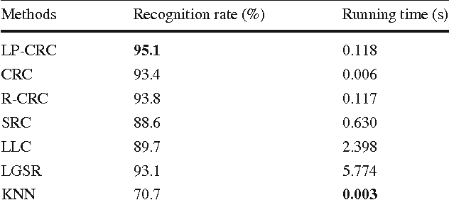 Table 4 Recognition results on the AR dataset Methods Recognition rate (%) Running time (s)