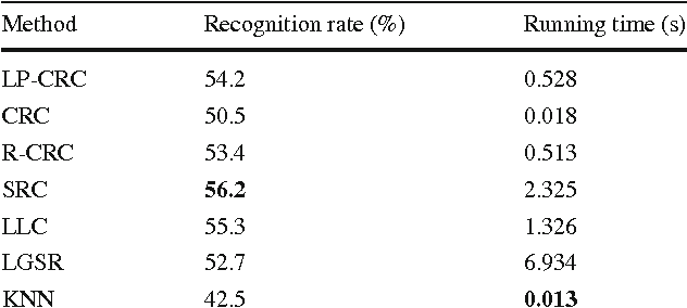 Table 5 Recognition results on the AR dataset (sunglass) Method Recognition rate (%) Running time (s)