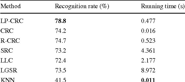 Table 6 Recognition results on the AR dataset (Scarf) Method Recognition rate (%) Running time (s)