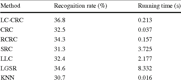 Table 7 Recognition results on LFW dataset Method Recognition rate (%) Running time (s)