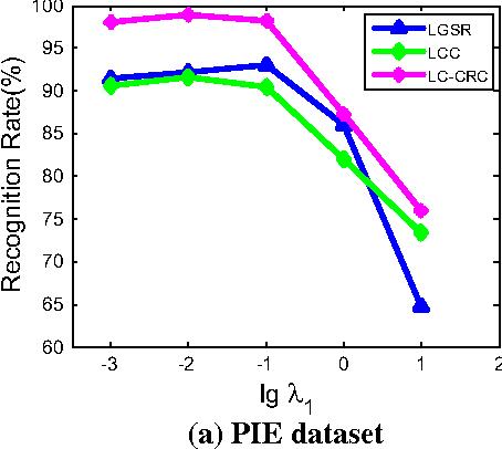 Fig. 1 Recognition results versus parameter λ1