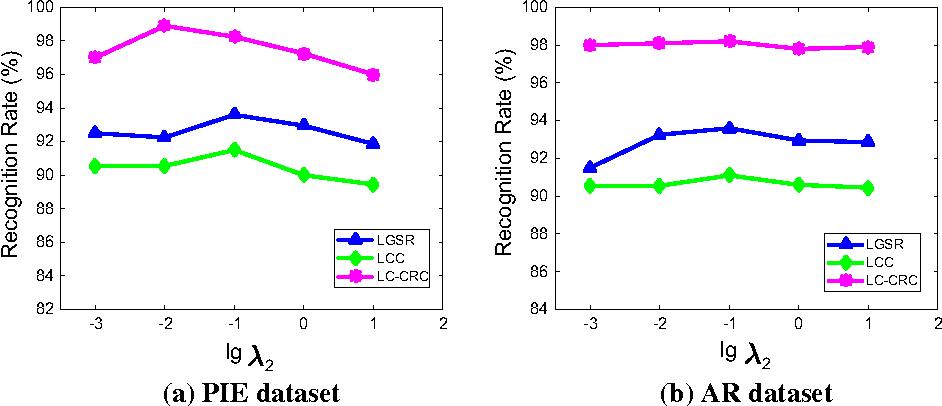 Fig. 2 Recognition results versus parameter λ2