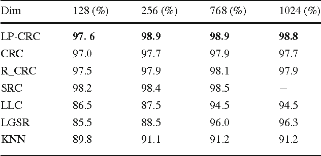 Table 1 Recognition results on PIE dataset Dim 128 (%) 256 (%) 768 (%) 1024 (%)