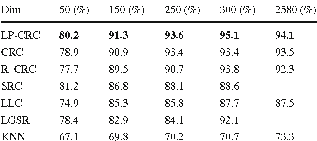 Table 2 Recognition results on AR dataset Dim 50 (%) 150 (%) 250 (%) 300 (%) 2580 (%)