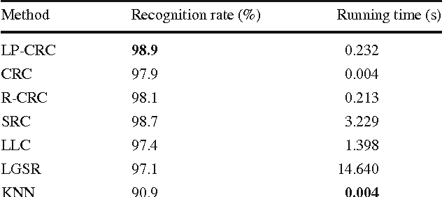Table 3 Recognition results on the PIE dataset Method Recognition rate (%) Running time (s)