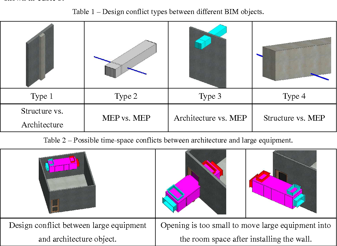 PDF] Conflict Impact Assessment between Objects in a BIM System
