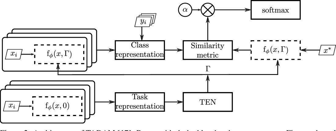 Figure 4 for An Empirical Study of Batch Normalization and Group Normalization in Conditional Computation