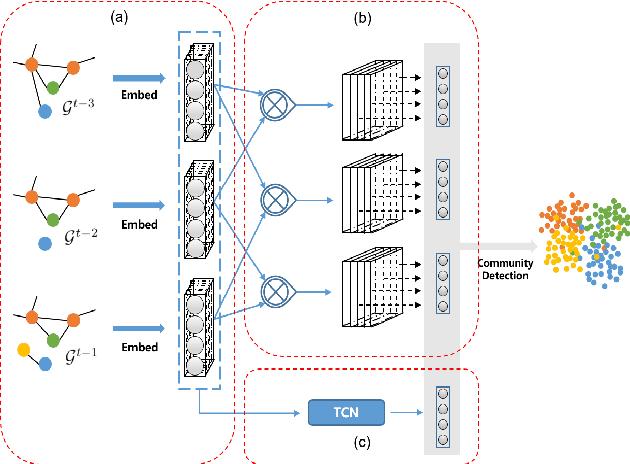 Figure 1 for Heterogeneous Graph Convolutional Networks for Temporal Community Detection