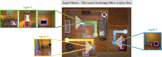 Figure 1 for Multi-Agent Embodied Visual Semantic Navigation with Scene Prior Knowledge