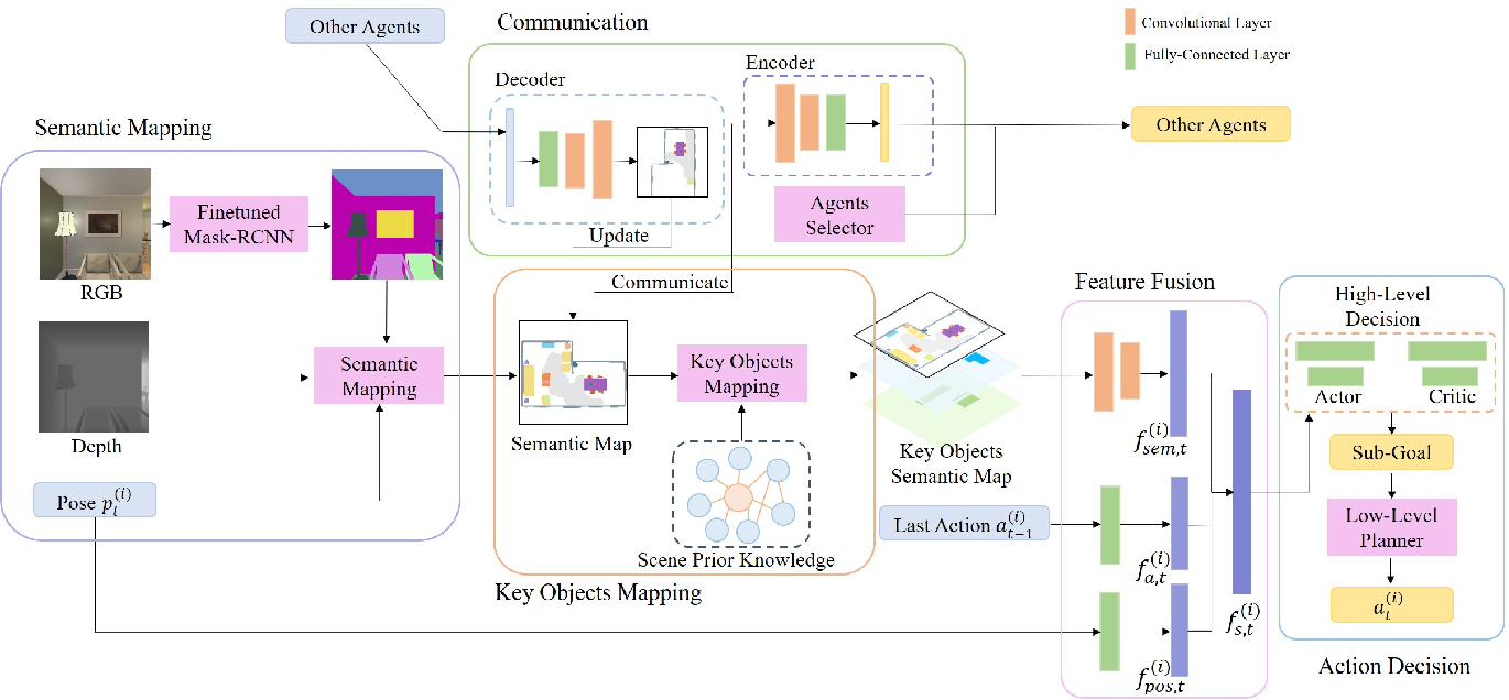 Figure 2 for Multi-Agent Embodied Visual Semantic Navigation with Scene Prior Knowledge
