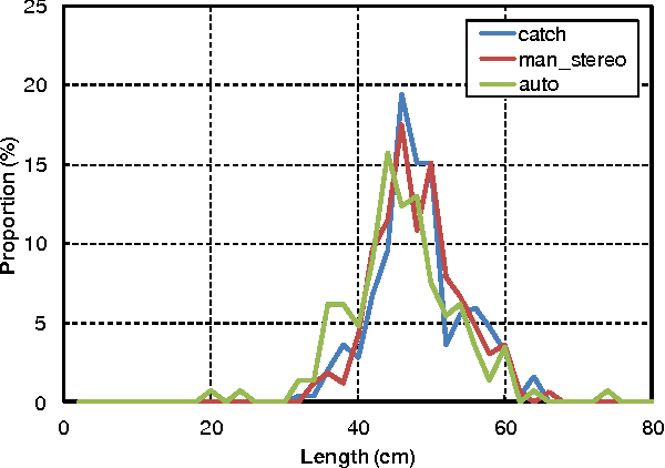 Figure 4 for Tracking Live Fish from Low-Contrast and Low-Frame-Rate Stereo Videos