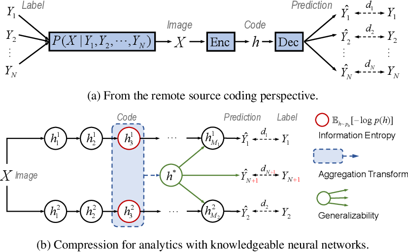 Figure 1 for Revisit Visual Representation in Analytics Taxonomy: A Compression Perspective