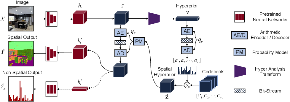 Figure 3 for Revisit Visual Representation in Analytics Taxonomy: A Compression Perspective