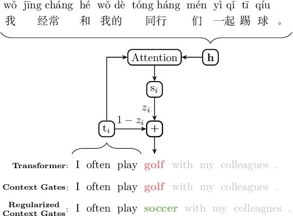 Figure 1 for Regularized Context Gates on Transformer for Machine Translation